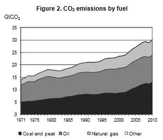 Global CO2 emissions by fuel 1971 to 2010 IEA