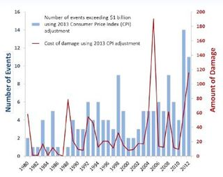 Weather-related billion dollar events 1980 to 2012 DoE