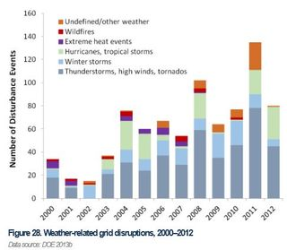 Weather-related grid events 2000 to 2012 DoE