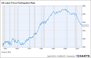 US Labour froce participation rate BTexuIhIAAAMhiY