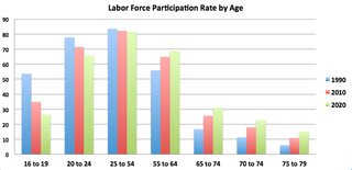 Labour force participation rate by age category Screen-Shot-2012-09-07-at-11.06.40-AM-1