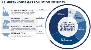 EPA emissions by sector
