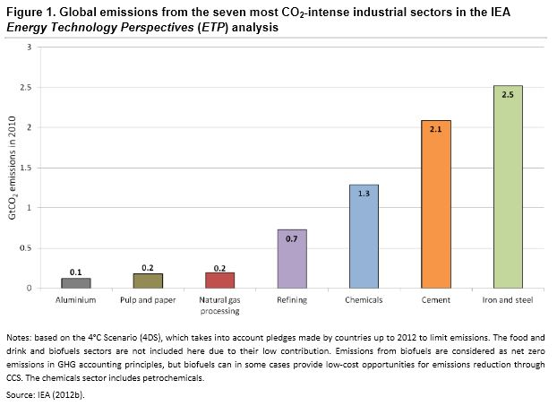 Industrial CO2 emissions by sector IEA 2013