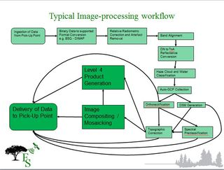 Typical image-processing workflow FS