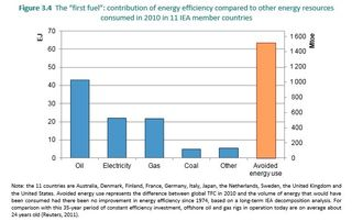 Energy efficiency compared to fuels 2011 IEA