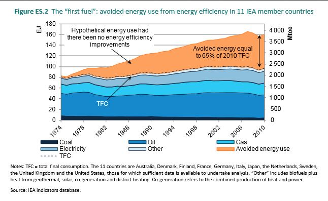 Energy efficiency compared to fuels 1974 to 2010 IEA