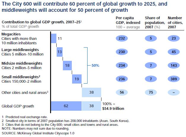Global growth city 600 to 2025 MGI