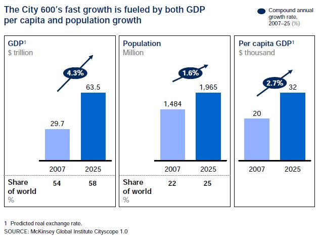 City growth to 2025 pop gdp per capita gdp MGI 2011
