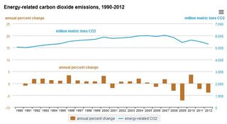 Emissions energy-relate US 1909 to 2012 IEA