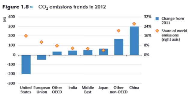 Emissions trends 2012 by region IEA2013