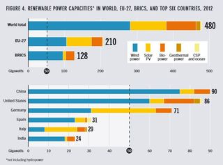 Renewable energy capacity end of 2012 by country REN21 2013