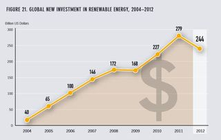 Renewable energy new investment 2004-2012 REN21 2013