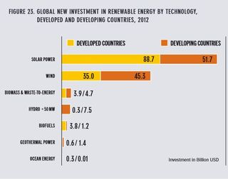 Renewable energy investment in technologies REN21 2013