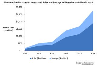 Coupled solar and storage Lux Research PR_Graphic_The_Combined_Market_for_Integrated_Solar_and_Storage_Will_Reach_2