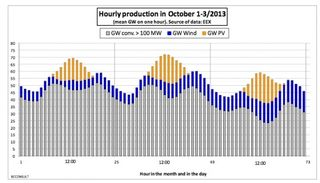 German electric power load Oct 1-3 Chabot1_582_333