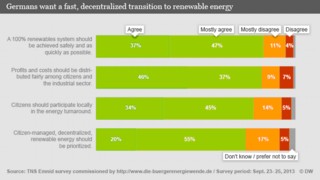 German survey about renewable energy TNS 0,,17152613_403,00