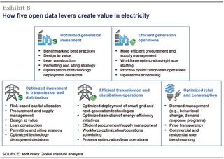 Open data economic benefits electricity details MGI 2013