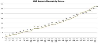 FME Supported Formats by Release to 2014
