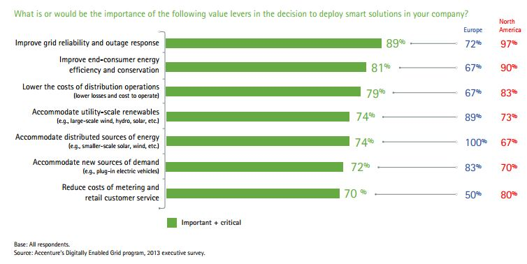 Smart grid business drivers NA and EU Accenture