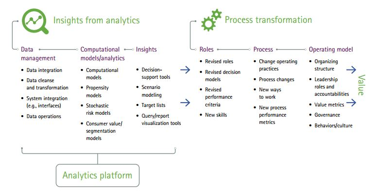 Realizing value from analytics Accenture