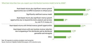 Business model in 2030 Accenture