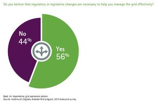 Smart grid legislative and regulatory change required Accenture