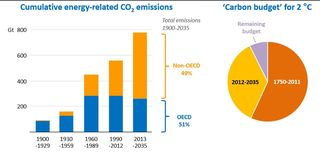 Cumulative emissions through 2035 IEA 2013