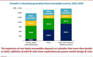 Growth in renewable electricity generation to 2035 IEA 2013