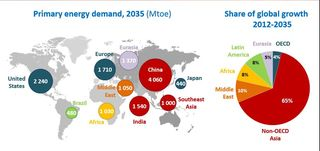 Primary energy demand 2035 IEA 2013