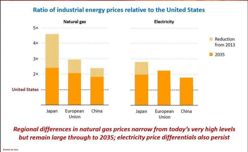 Ratio of energy prices to US IEA 2013
