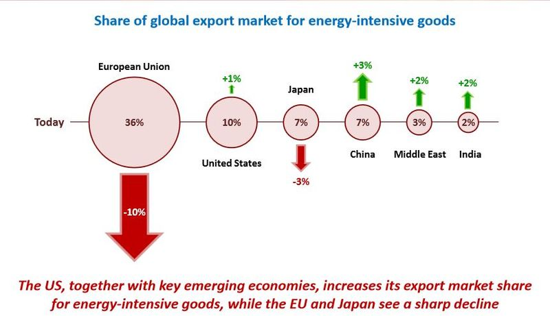 Share of global energy intensive exports IEA 2013
