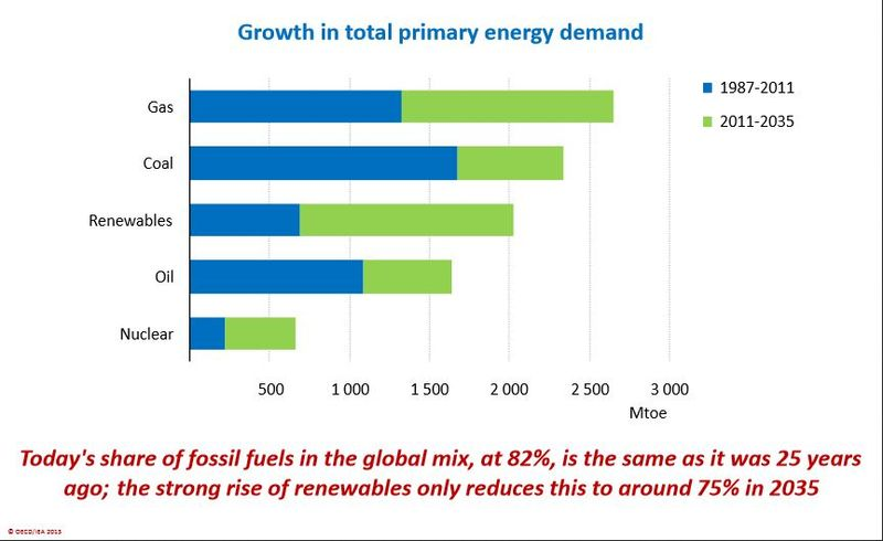 Growth in primary energy demand through 2035 IEA 2013