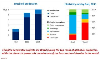 Brazil oil and electricity production IEA 2013
