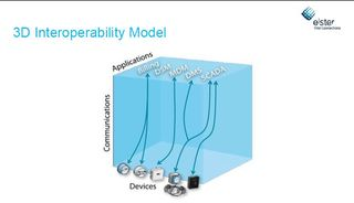 3D interoperability ELSTER
