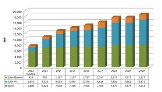 California renewble energy 2012 to 2020