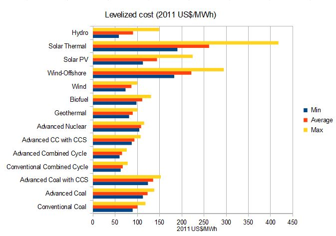 Levelized cost of electric power generation IEA 2013