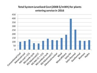 Levelized cost of alternative generation technologies EIA 2010