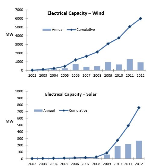 Electric power generation wind solar Canada 2012 NRCan 2013