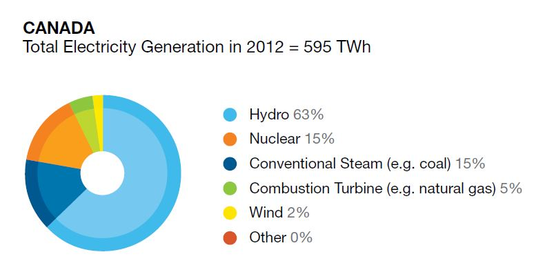 Canada power generation 2012 by fuels type CEA 2013