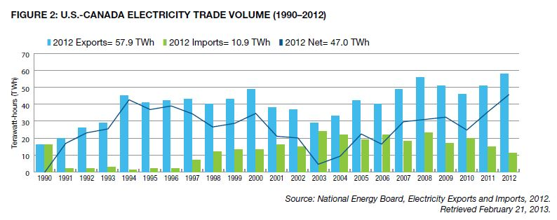 Canada US electricity imports exports CEA 2013
