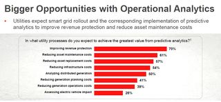 Oracle utility big data survey 2