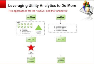 Oracle known and unknown analytics