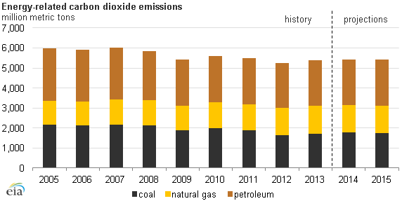 Energy-related CO2 emissions absolute 2013 by fuel type IEA