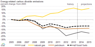 Energy-related CO2 emissions 2013 by fuel type IEA