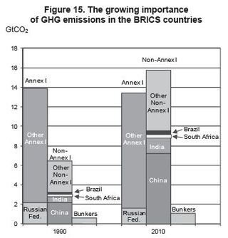 BRICS CO2 emissions 1990 and 2010 IEA