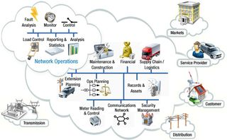 Smart Grid Conceptual Model NIST Operations sg-ops