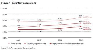 Utility voluntary separations PwC