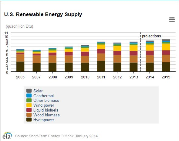 Renewable energy supply 2006 to 2013 EIA