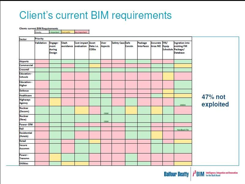 BalfourBeatty Clients role in BIM potential BIM requirements