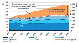 Avoided energy consumption 1974-2010 IEA 2014
